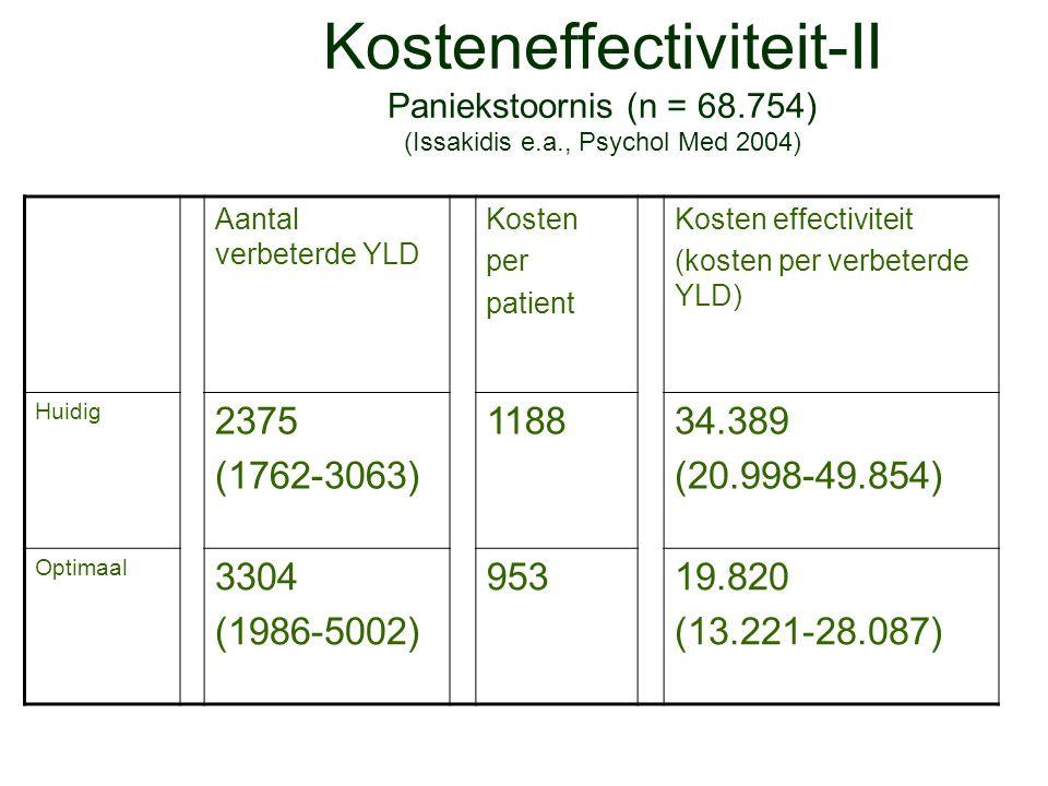 Kosteneffectiviteit-II Paniekstoornis (n = 68. 754) (Issakidis e. a