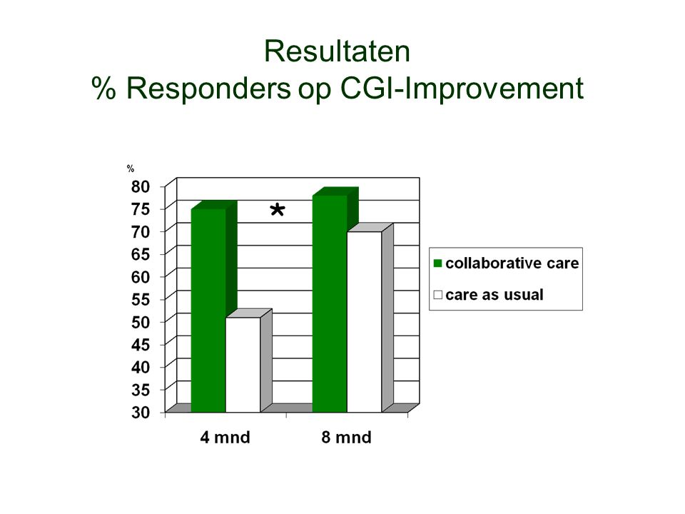 Resultaten % Responders op CGI-Improvement