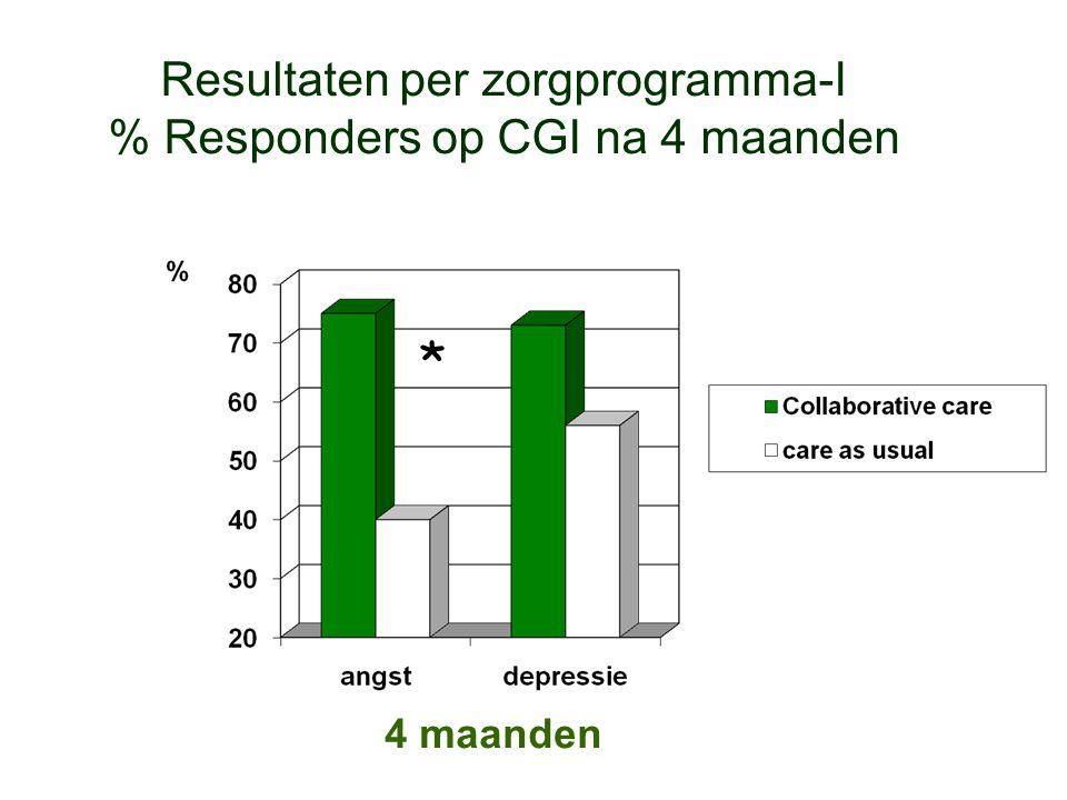 Resultaten per zorgprogramma-I % Responders op CGI na 4 maanden