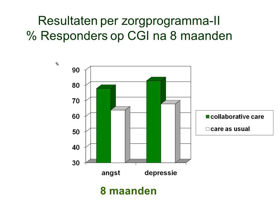 Resultaten per zorgprogramma-II % Responders op CGI na 8 maanden