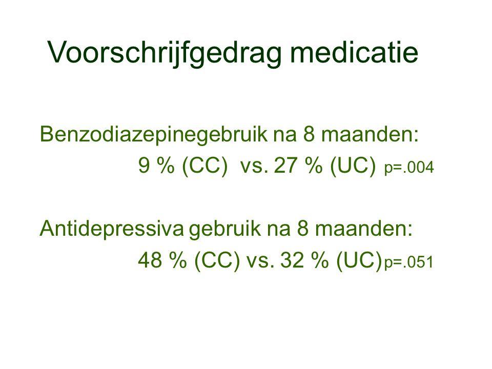 Voorschrijfgedrag medicatie