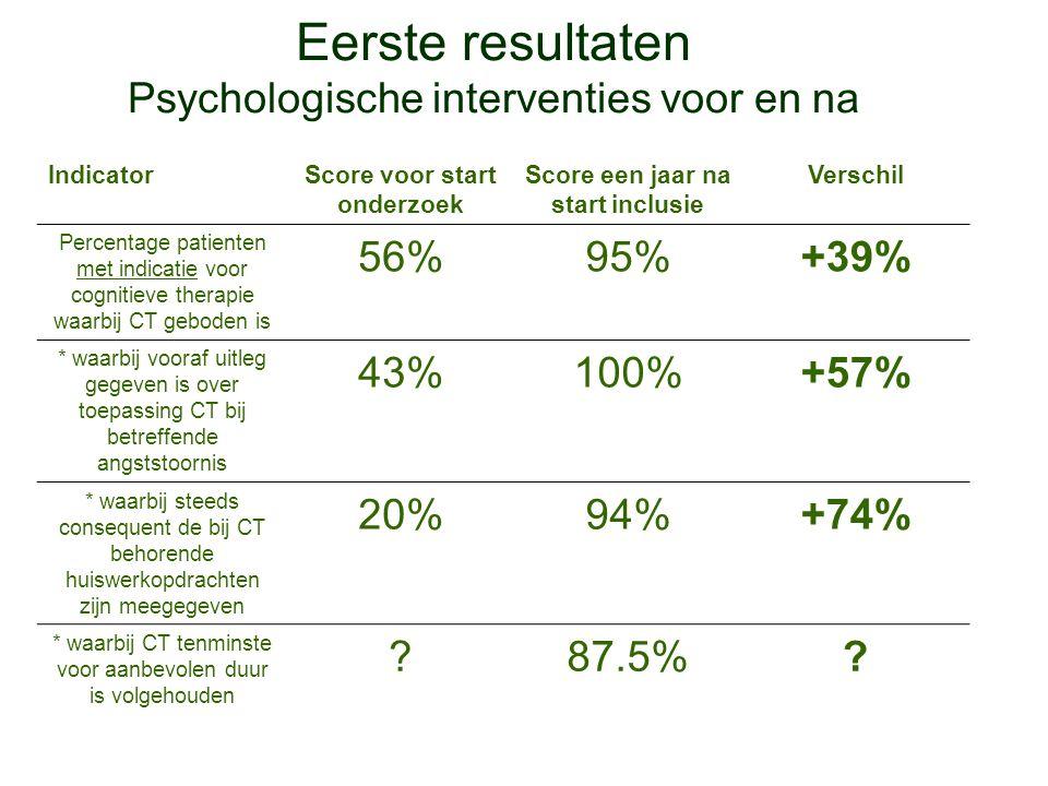 Eerste resultaten Psychologische interventies voor en na