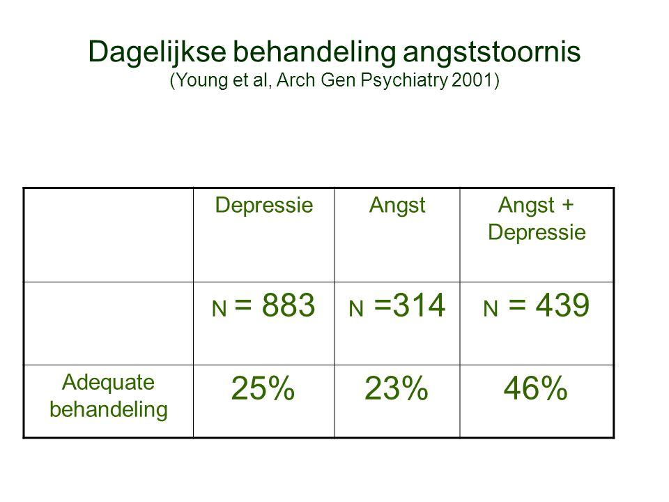 Dagelijkse behandeling angststoornis (Young et al, Arch Gen Psychiatry 2001)