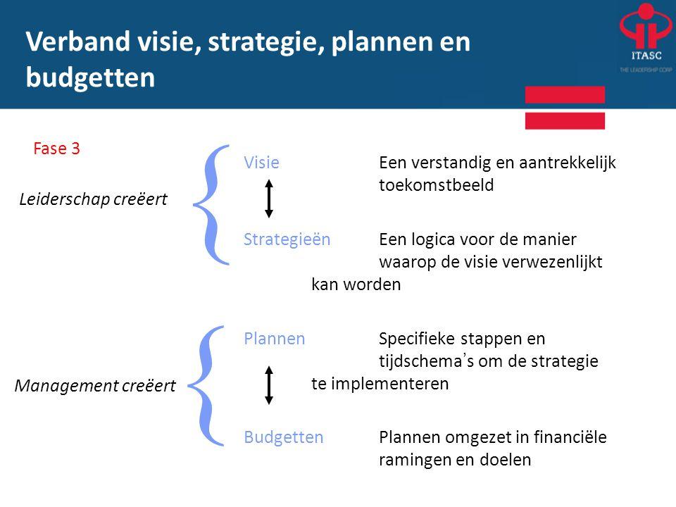 { Verband visie, strategie, plannen en budgetten Fase 3