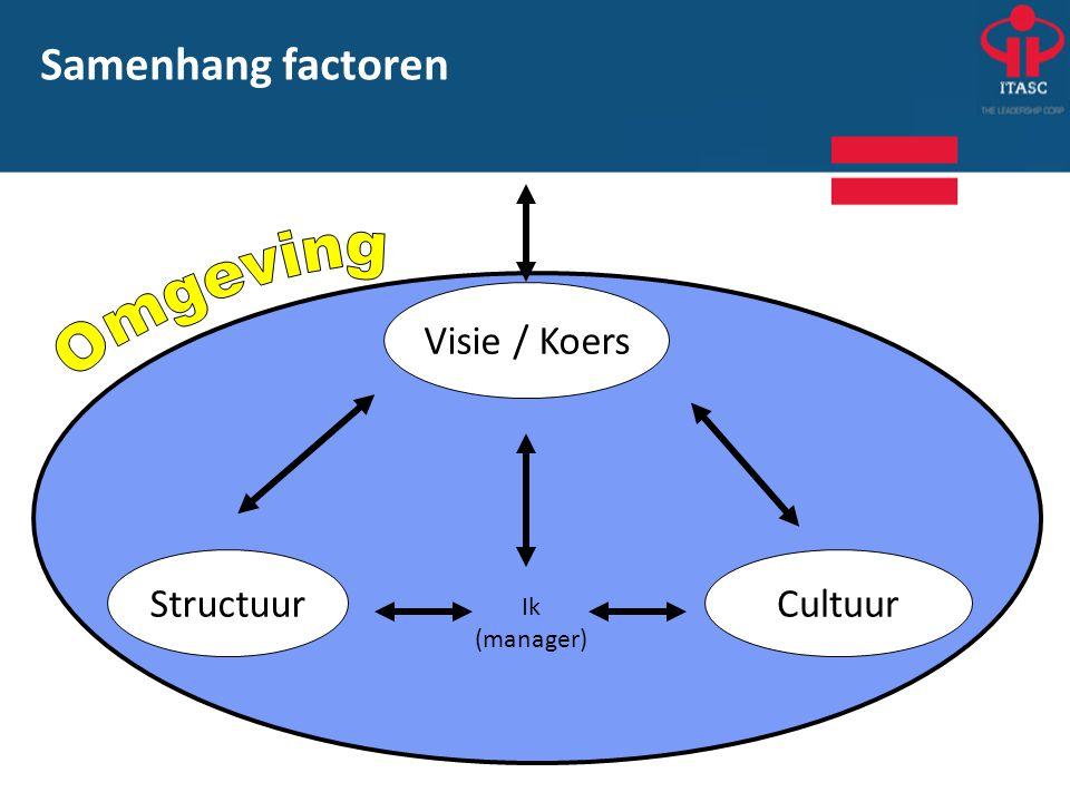 Omgeving Samenhang factoren Visie / Koers Cultuur Structuur Ik