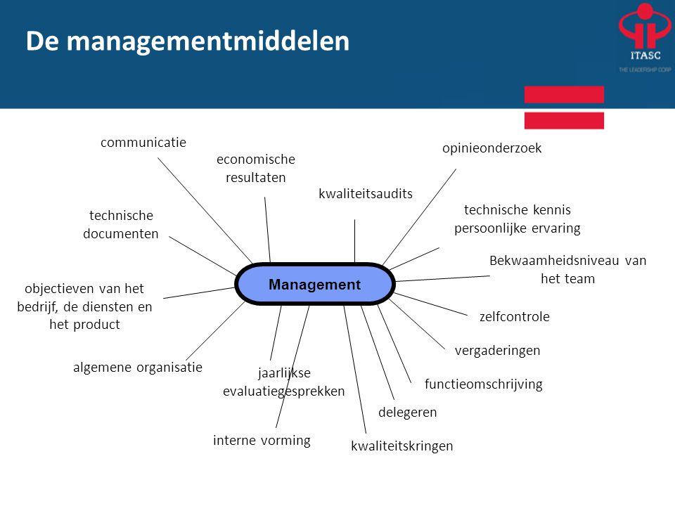 De managementmiddelen