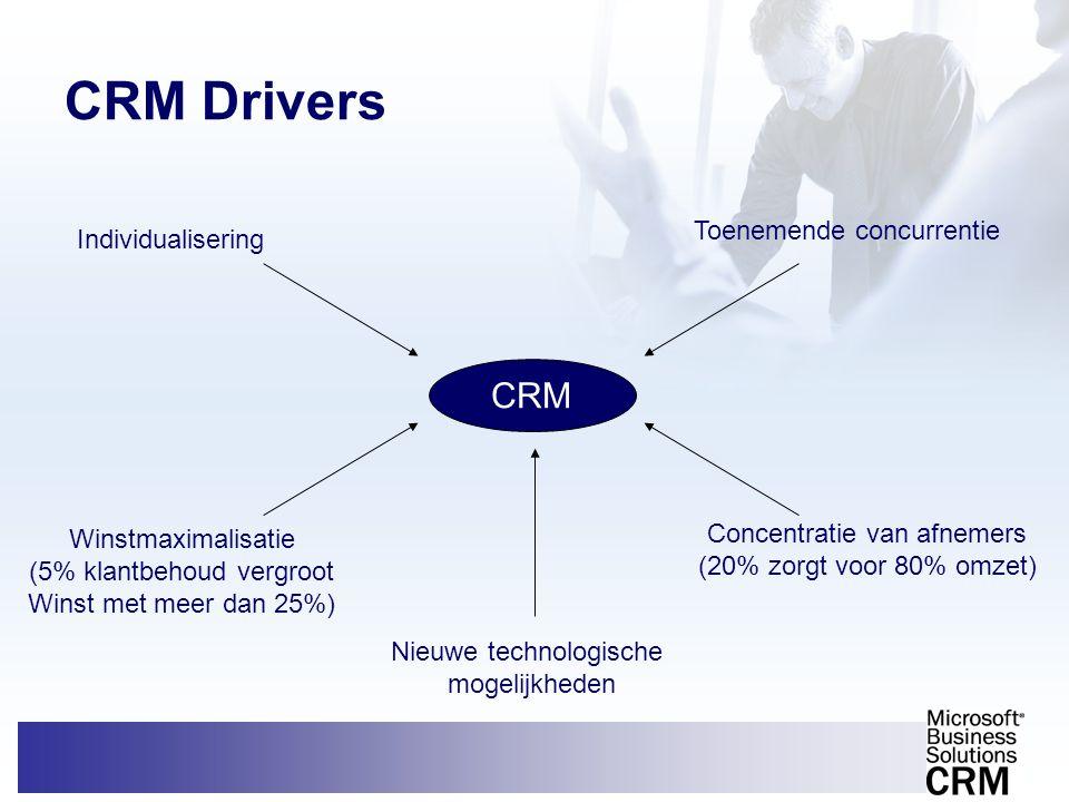 CRM Drivers CRM Toenemende concurrentie Individualisering