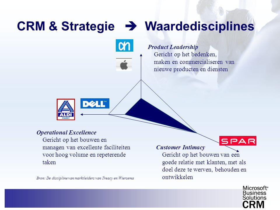 CRM & Strategie  Waardedisciplines