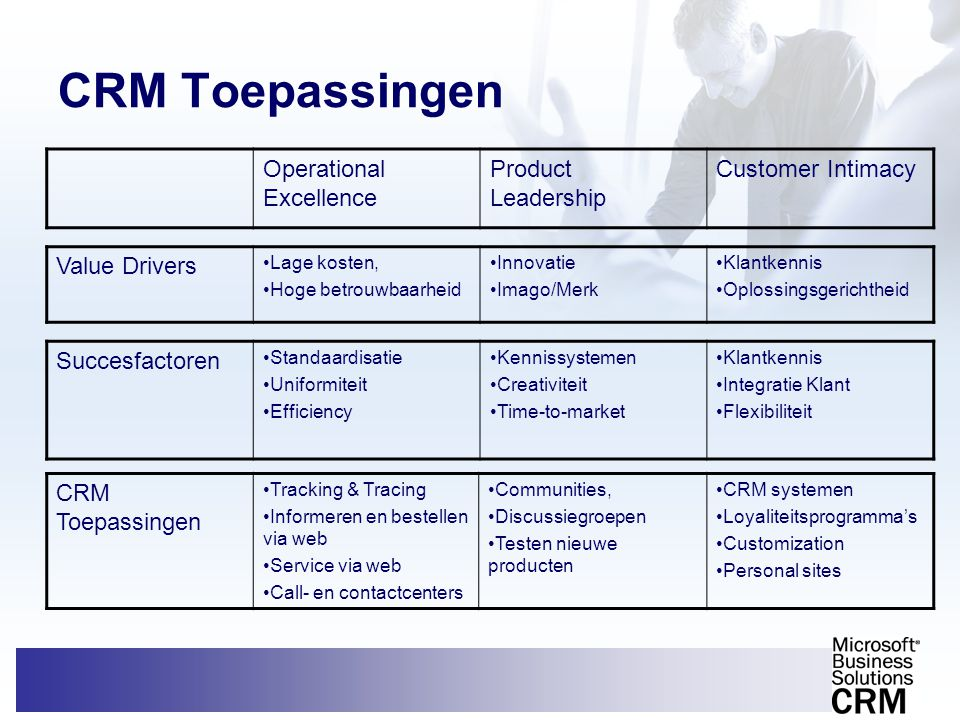CRM Toepassingen Operational Excellence Product Leadership