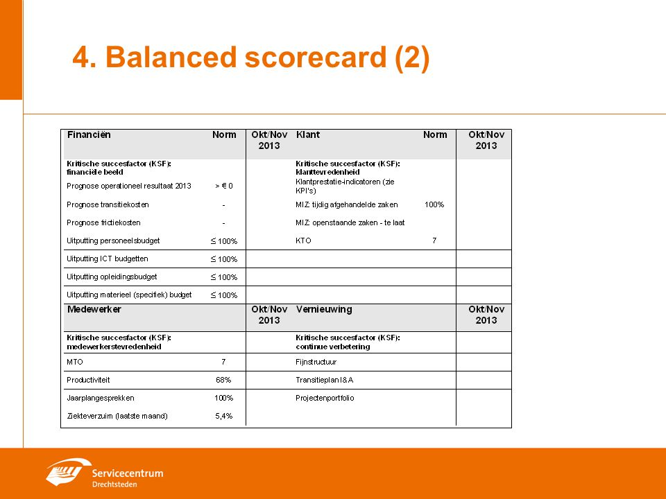 4. Balanced scorecard (2)