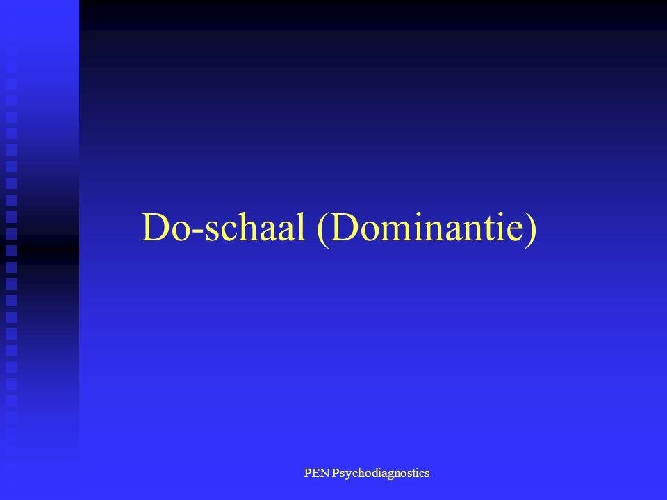 Do-schaal (Dominantie)