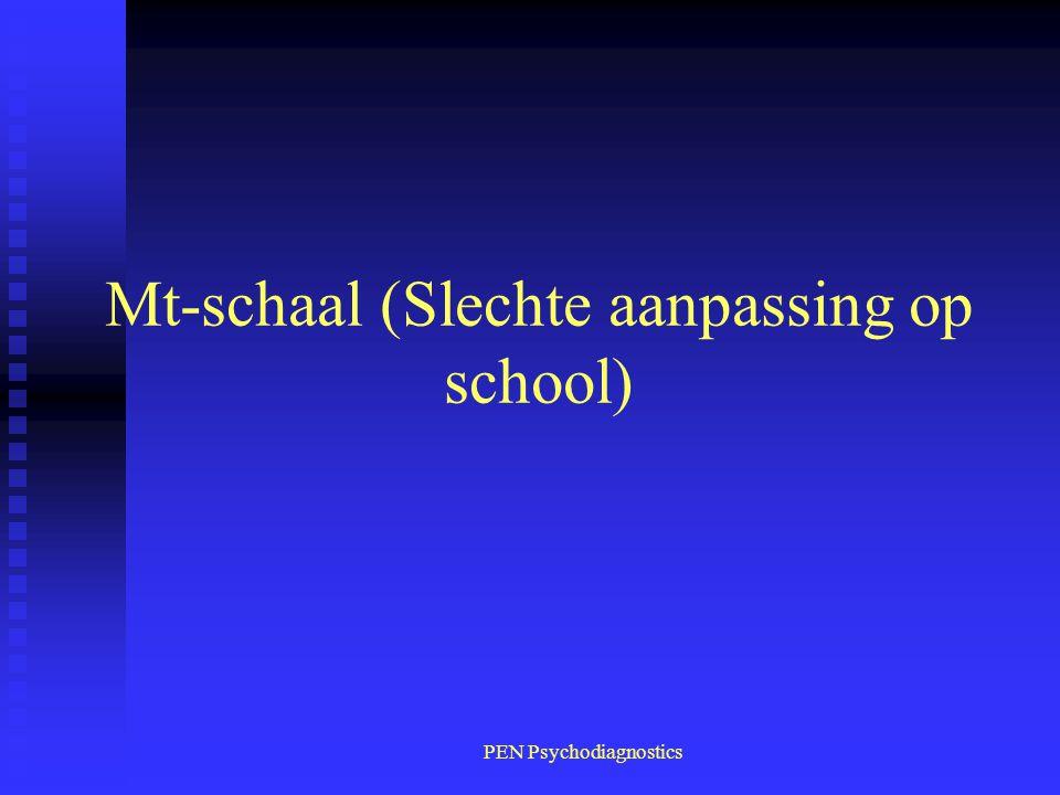 Mt-schaal (Slechte aanpassing op school)