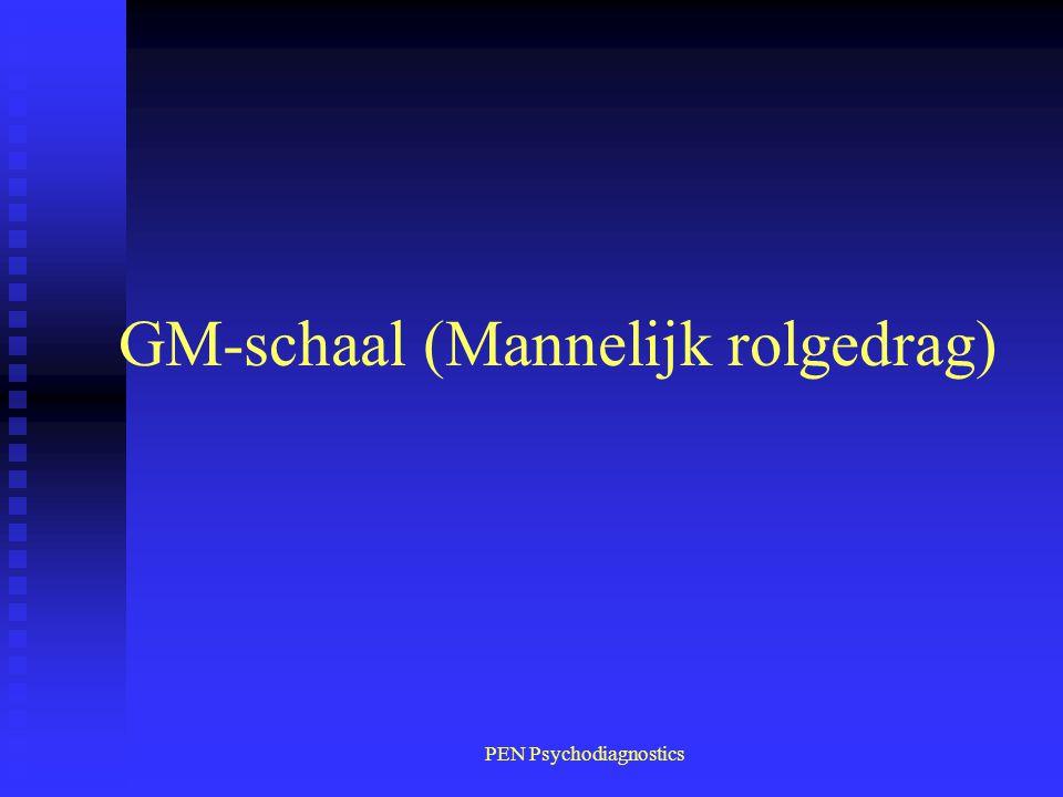 GM-schaal (Mannelijk rolgedrag)