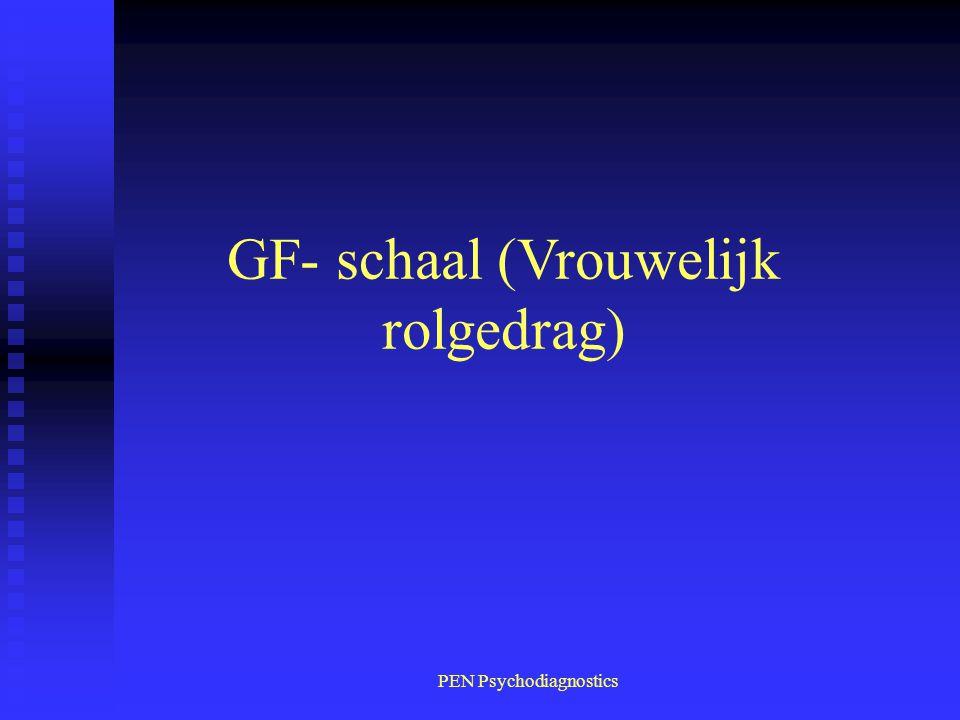 GF- schaal (Vrouwelijk rolgedrag)