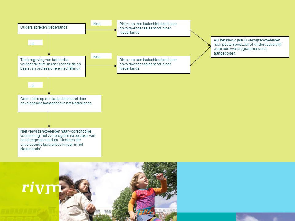 Nee Taalomgeving van het kind is voldoende stimulerend (conclusie op basis van professionele inschatting).