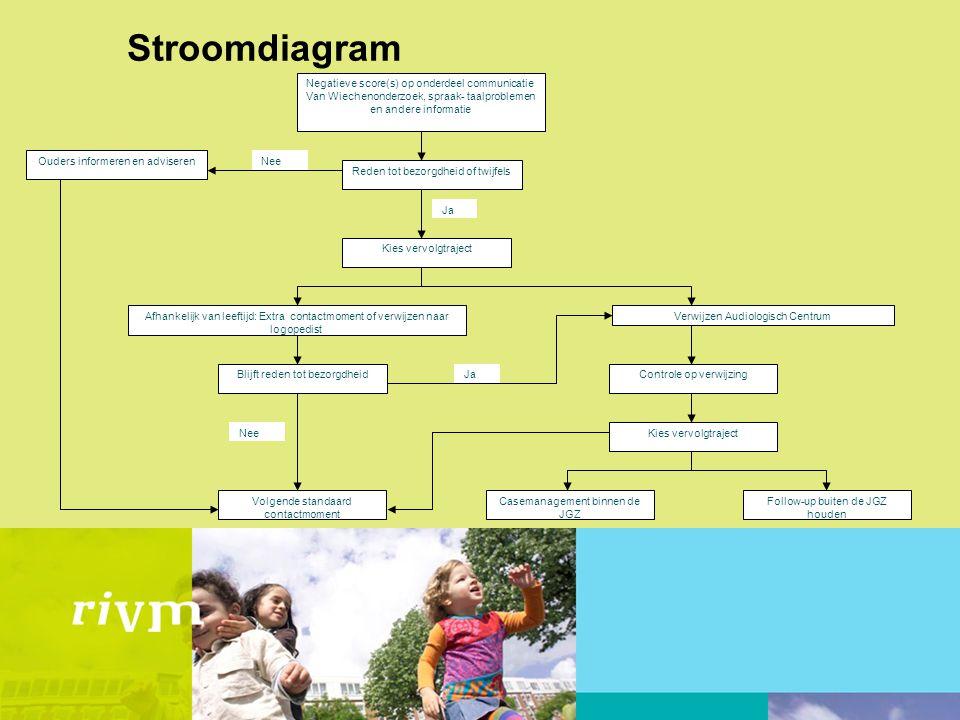 Stroomdiagram Verwijzen Audiologisch Centrum