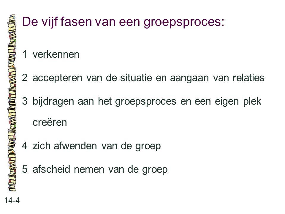 De vijf fasen van een groepsproces: