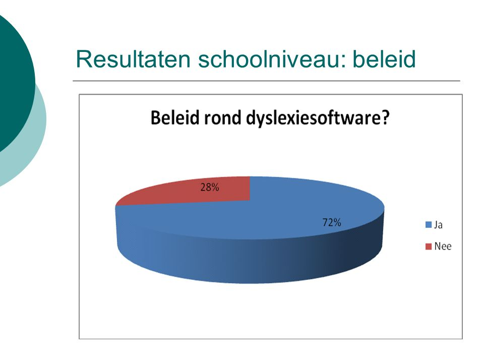 Resultaten schoolniveau: beleid