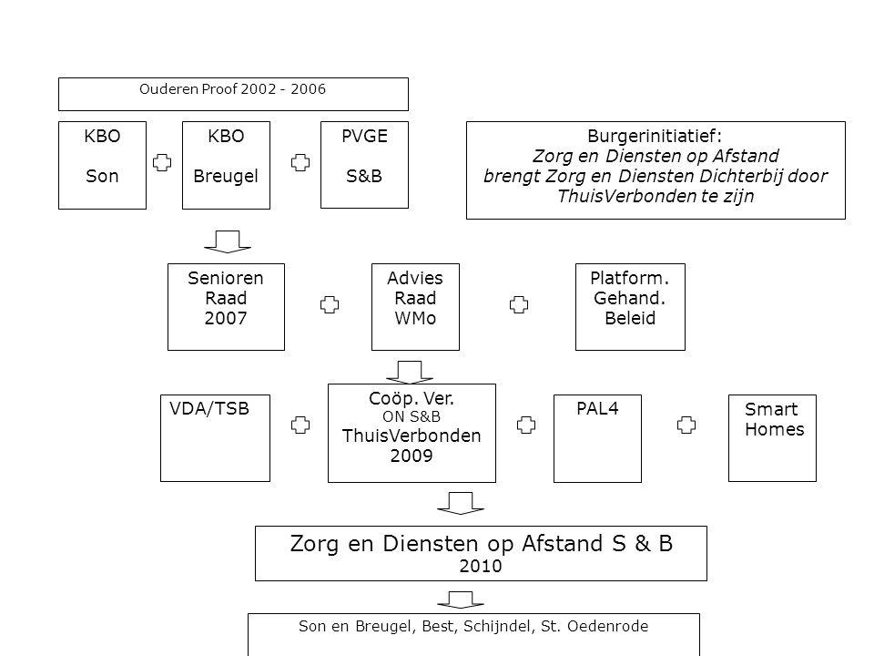 Zorg en Diensten op Afstand S & B 2010