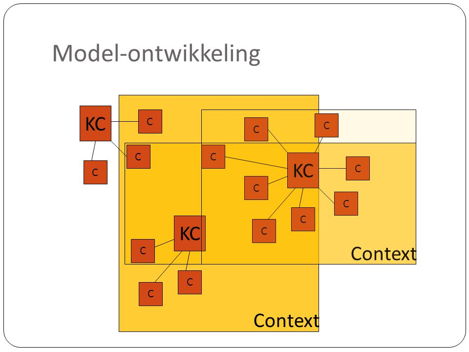 Model-ontwikkeling C KC C KC C KC Context Context