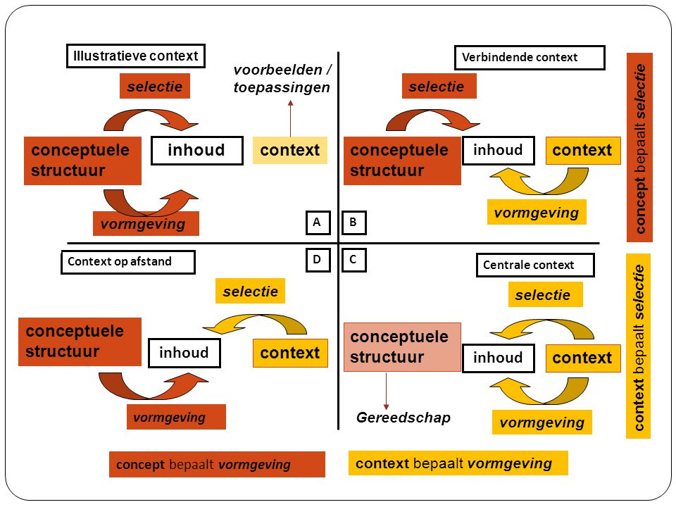 conceptuele structuur inhoud context conceptuele structuur inhoud