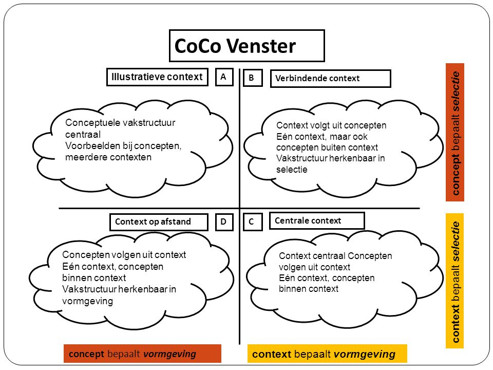 CoCo Venster Illustratieve context. A. B. Verbindende context. Conceptuele vakstructuur centraal Voorbeelden bij concepten, meerdere contexten.