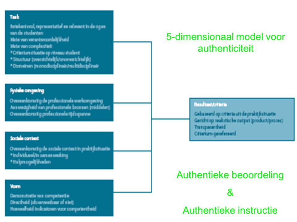 5-dimensionaal model voor authenticiteit