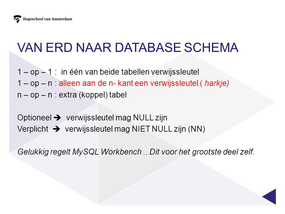 Van ERD naar Database schema
