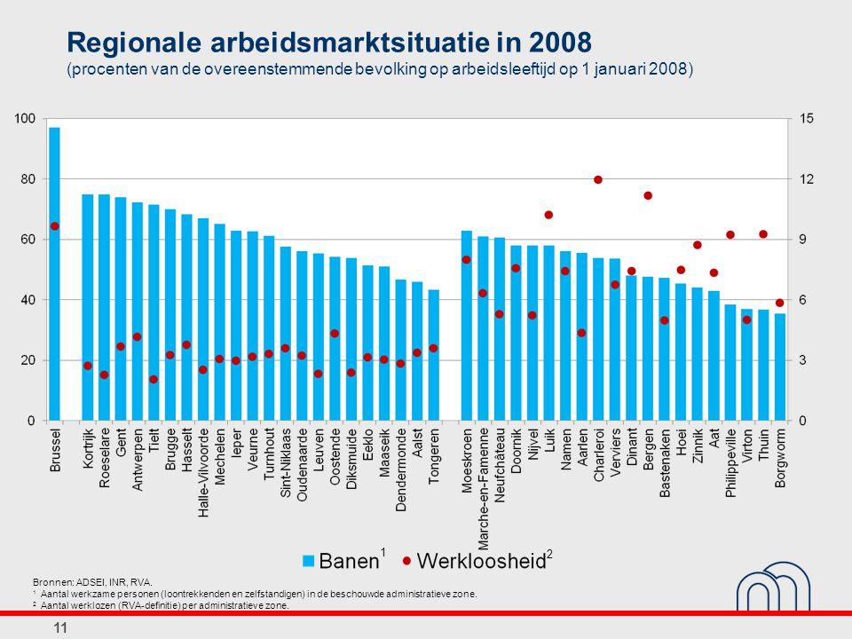 Regionale arbeidsmarktsituatie in 2008 (procenten van de overeenstemmende bevolking op arbeidsleeftijd op 1 januari 2008)