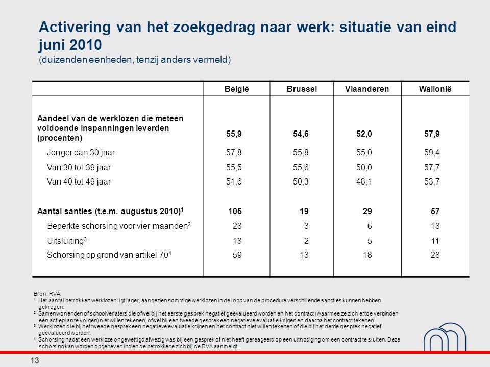 Activering van het zoekgedrag naar werk: situatie van eind juni 2010 (duizenden eenheden, tenzij anders vermeld)