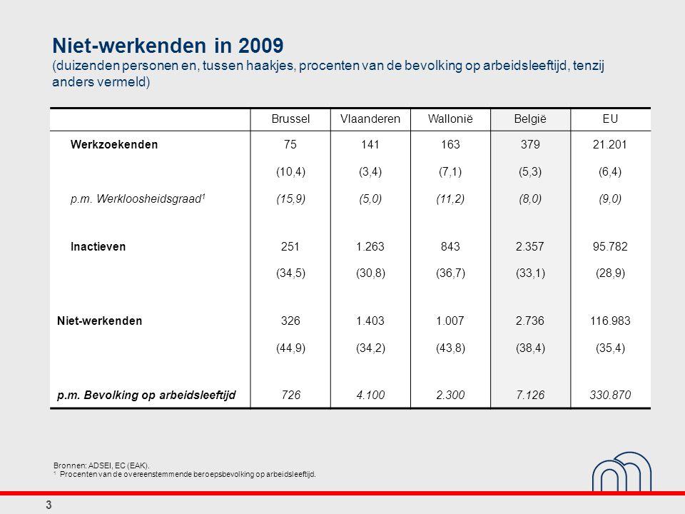 Niet-werkenden in 2009 (duizenden personen en, tussen haakjes, procenten van de bevolking op arbeidsleeftijd, tenzij anders vermeld)