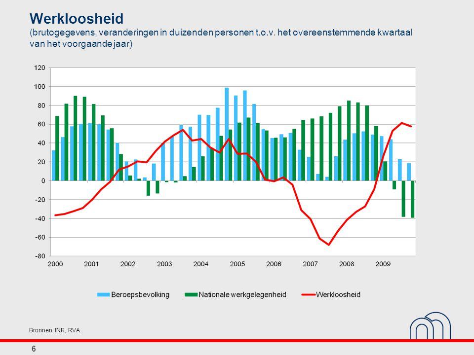 Werkloosheid (brutogegevens, veranderingen in duizenden personen t. o