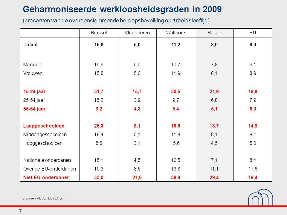 Geharmoniseerde werkloosheidsgraden in 2009