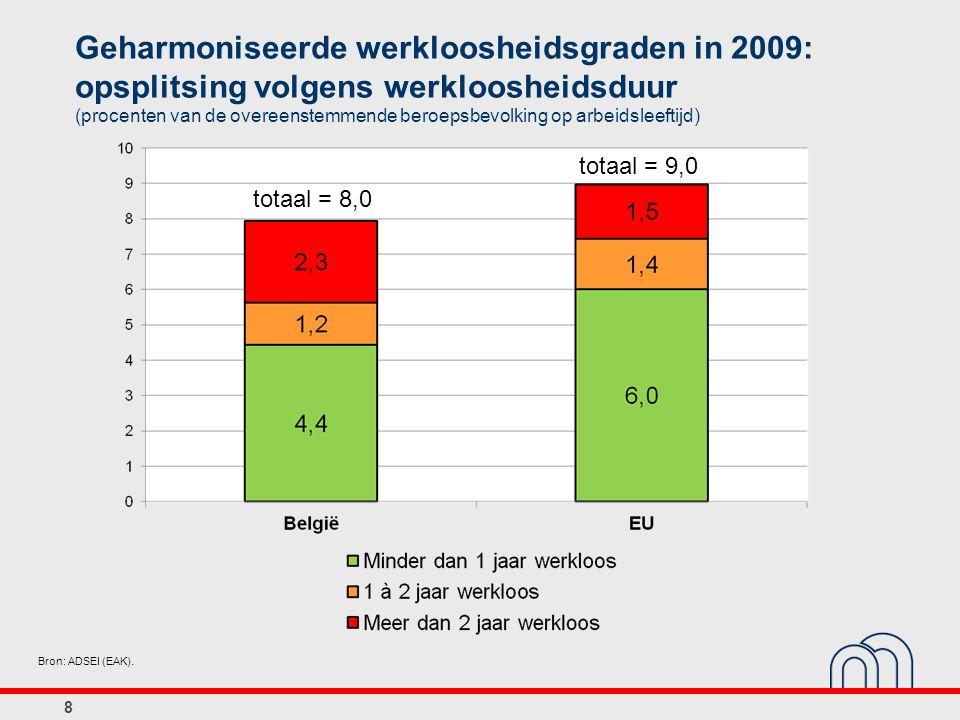 Geharmoniseerde werkloosheidsgraden in 2009: