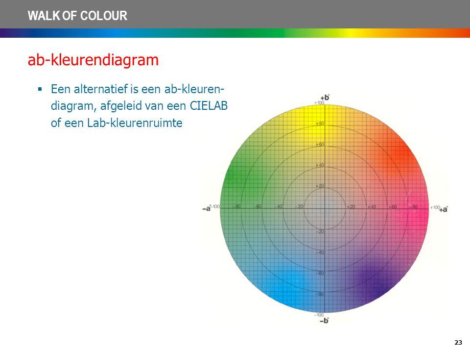 ab-kleurendiagram Een alternatief is een ab-kleuren- diagram, afgeleid van een CIELAB of een Lab-kleurenruimte.