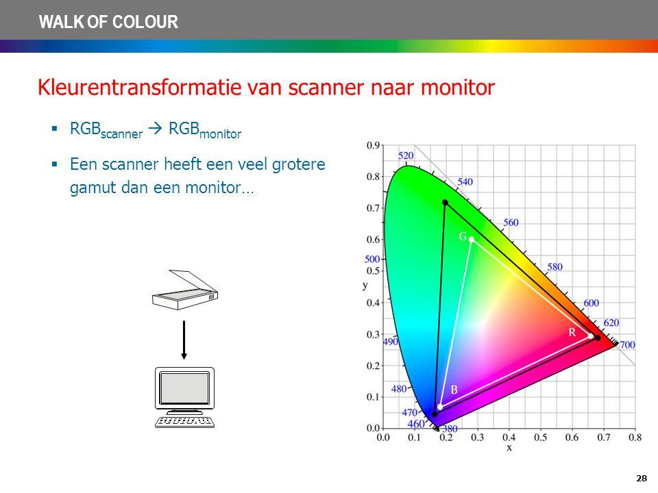 Kleurentransformatie van scanner naar monitor