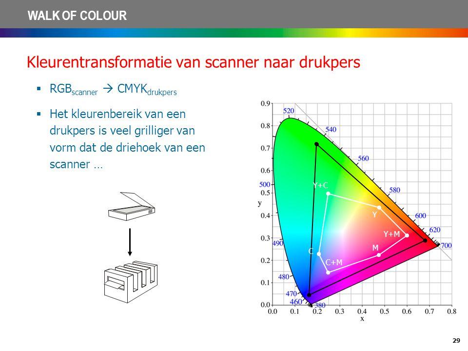 Kleurentransformatie van scanner naar drukpers