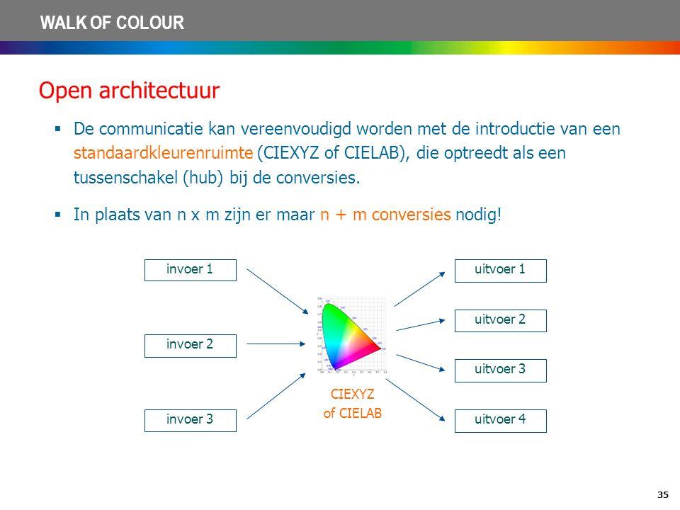 Open architectuur