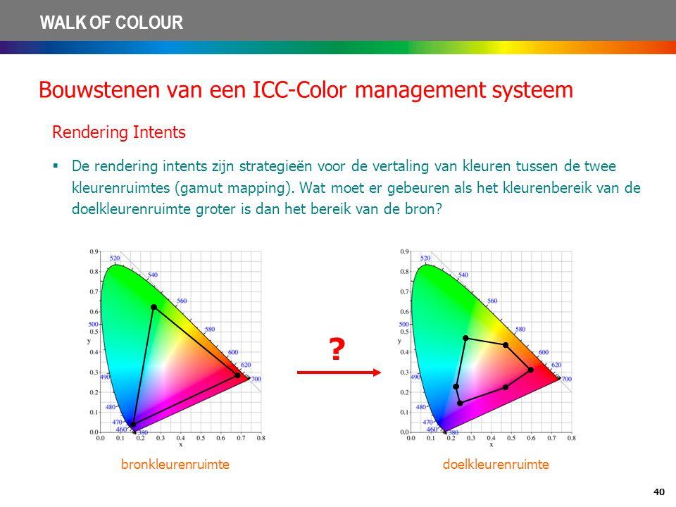 Bouwstenen van een ICC-Color management systeem