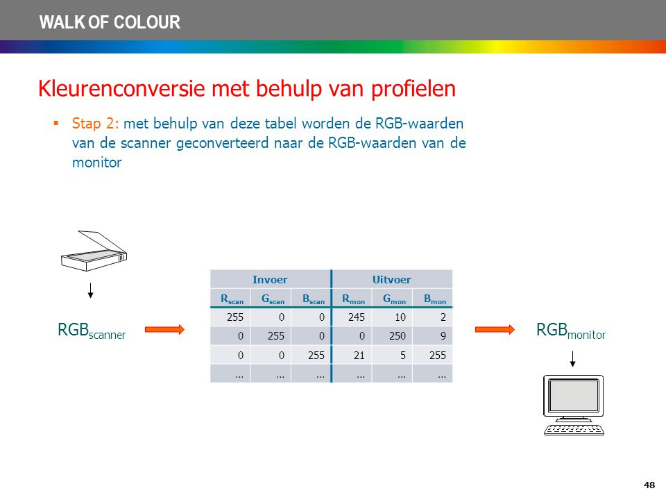 Kleurenconversie met behulp van profielen