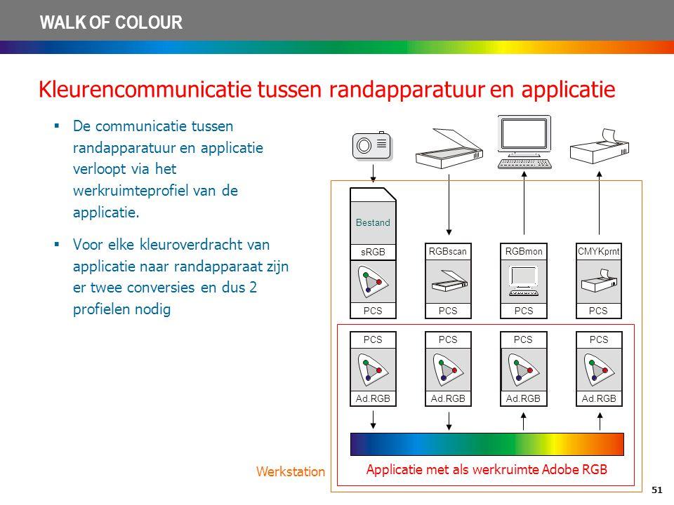 Kleurencommunicatie tussen randapparatuur en applicatie
