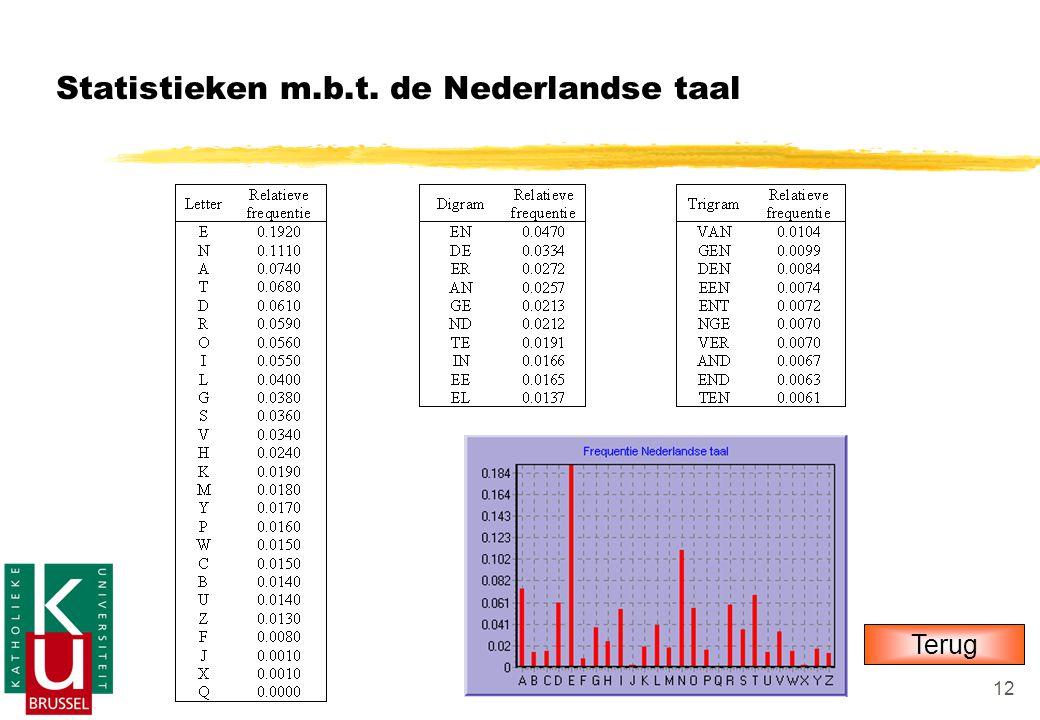 Statistieken m.b.t. de Nederlandse taal