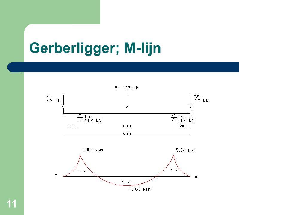 Gerberligger; M-lijn