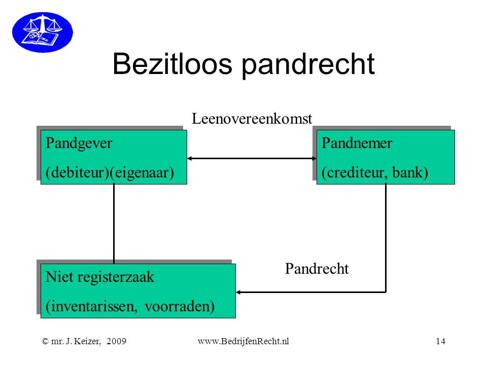 Bezitloos pandrecht Leenovereenkomst Pandgever (debiteur)(eigenaar)