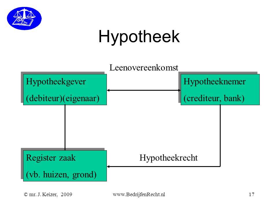 Hypotheek Leenovereenkomst Hypotheekgever (debiteur)(eigenaar)