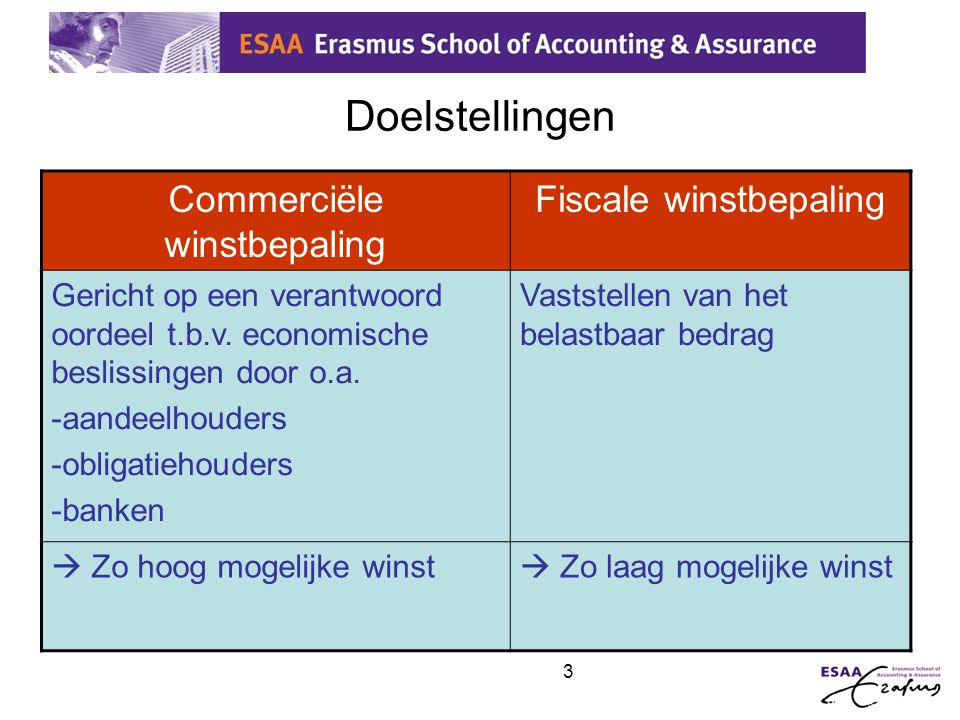 Doelstellingen Commerciële winstbepaling Fiscale winstbepaling