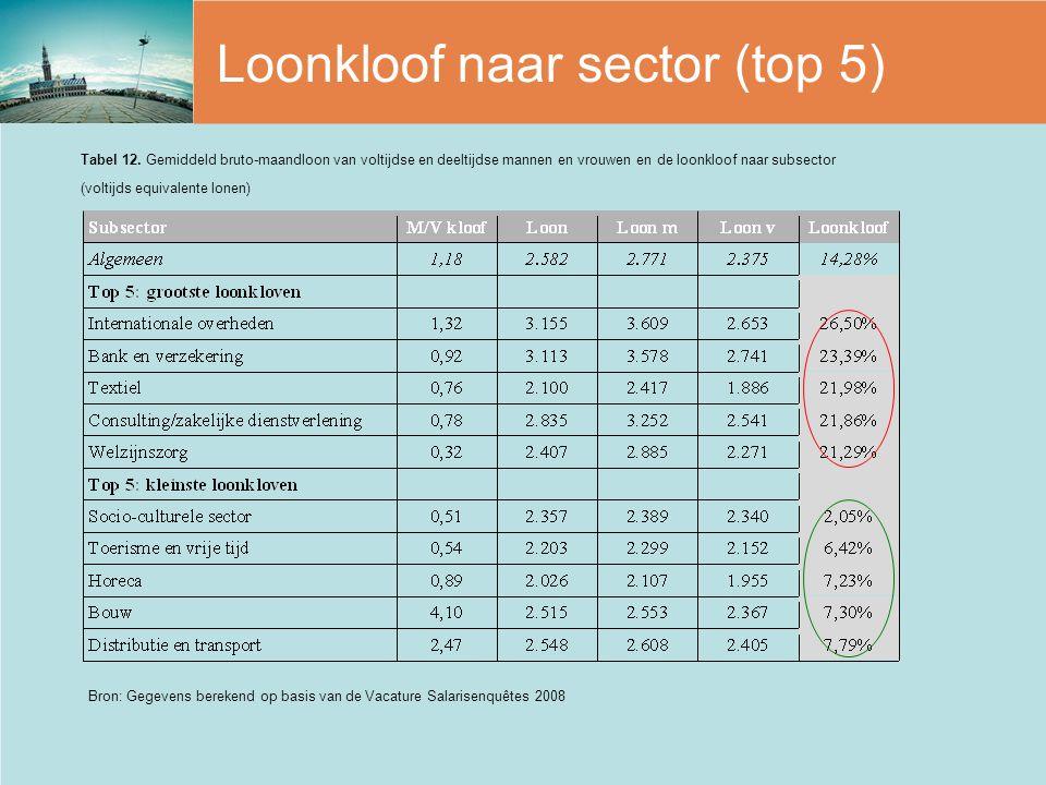 Loonkloof naar sector (top 5)