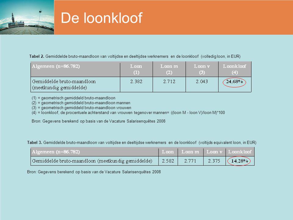 De loonkloof Tabel 2. Gemiddelde bruto-maandloon van voltijdse en deeltijdse werknemers en de loonkloof (volledig loon, in EUR)