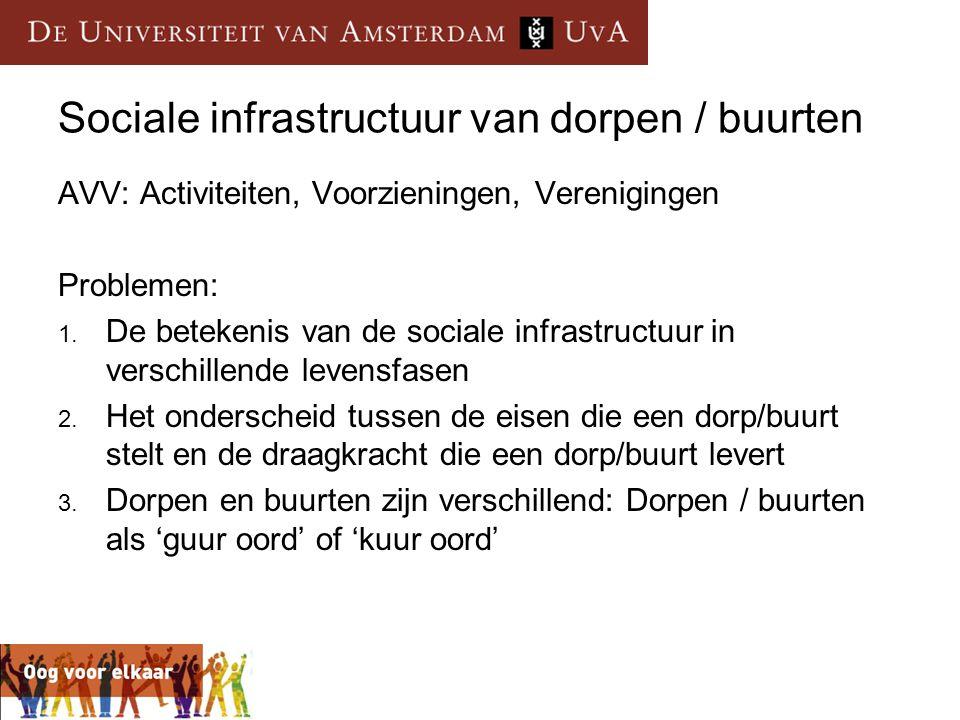 Sociale infrastructuur van dorpen / buurten