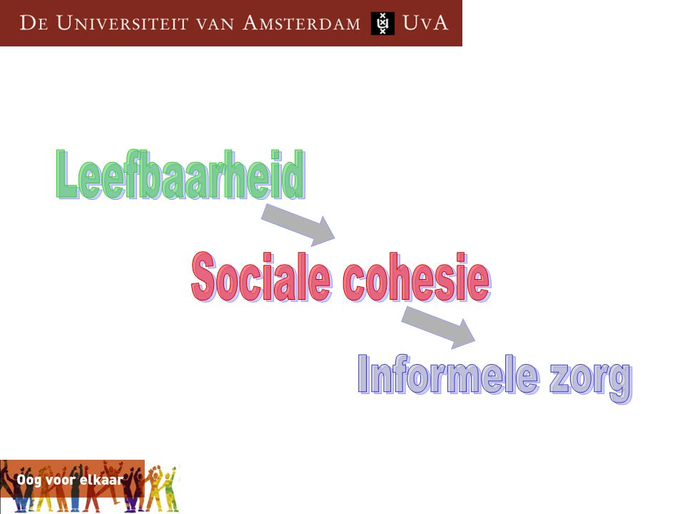 Leefbaarheid Sociale cohesie Informele zorg
